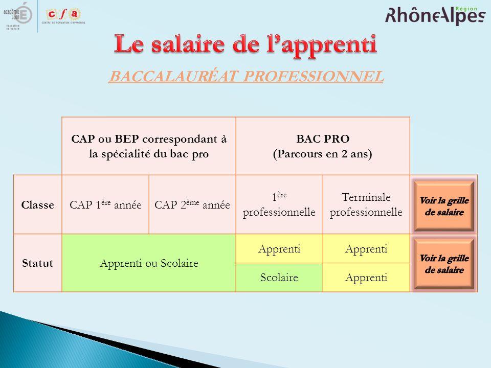BACCALAUR ÉAT PROFESSIONNEL CAP ou BEP correspondant à la spécialité du bac pro BAC PRO (Parcours en 2 ans) ClasseCAP 1 ère annéeCAP 2 ème année 1 ère