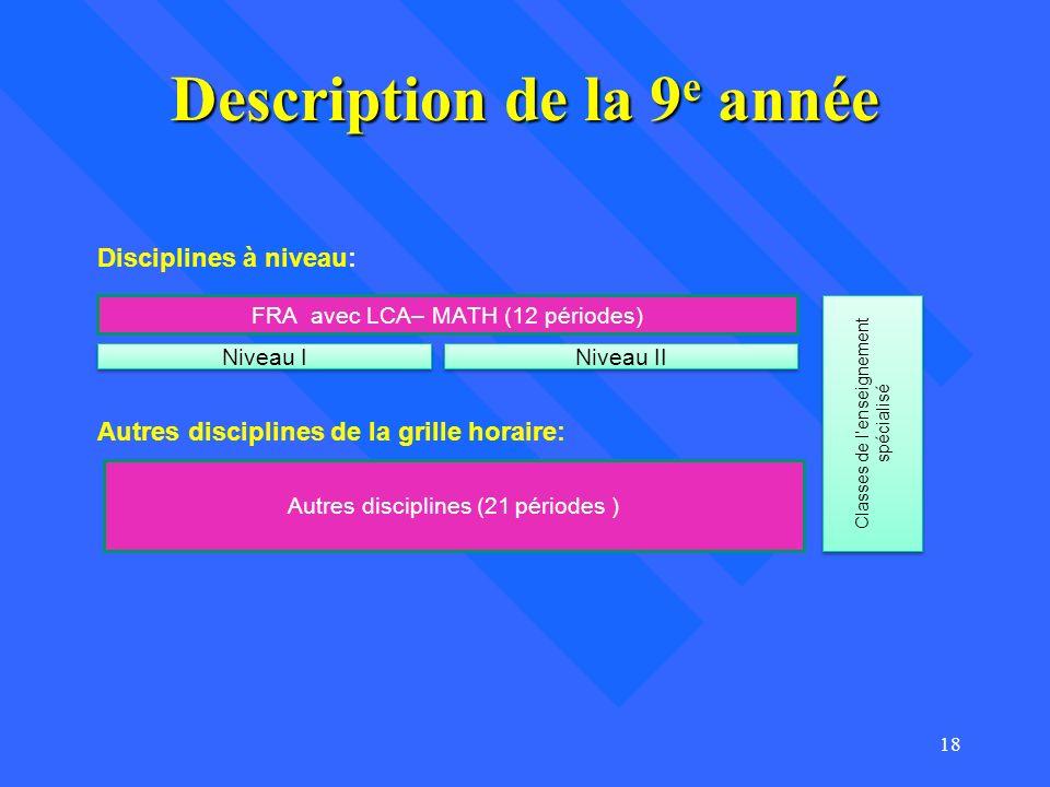 Description de la 9 e année 18 FRA avec LCA– MATH (12 périodes) Niveau I Niveau II Autres disciplines (21 périodes ) Disciplines à niveau: Autres disc