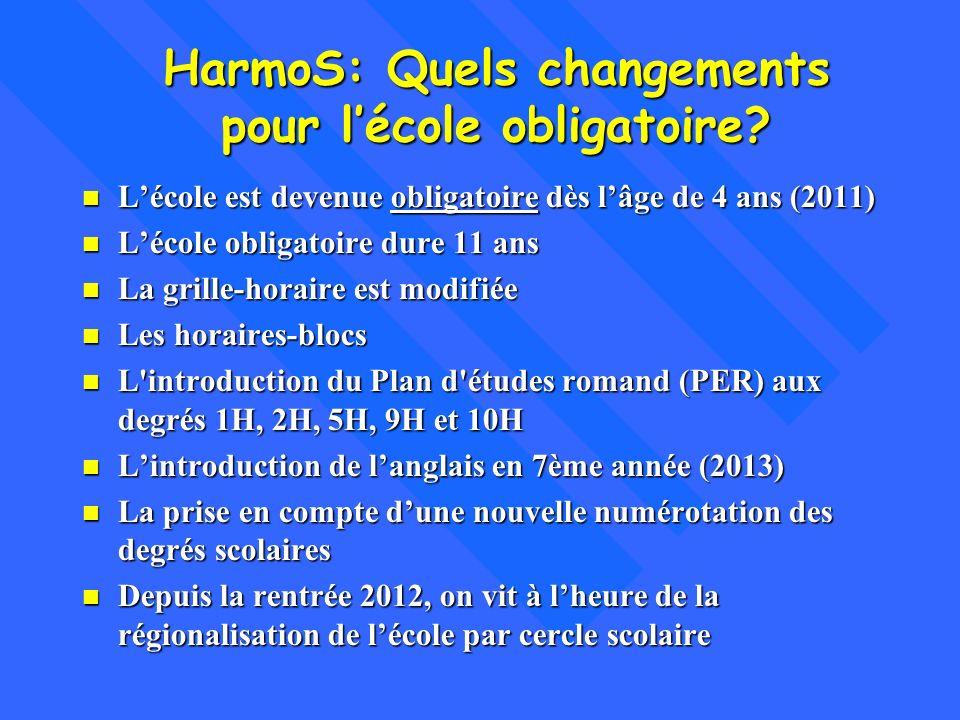 HarmoS: Quels changements pour lécole obligatoire? n Lécole est devenue obligatoire dès lâge de 4 ans (2011) n Lécole obligatoire dure 11 ans n La gri