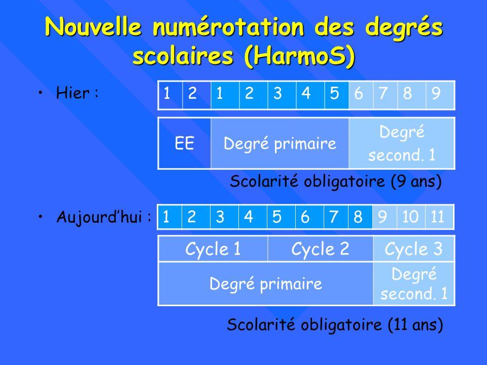 Nouvelle numérotation des degrés scolaires (HarmoS) Hier : 12123456789 Scolarité obligatoire (9 ans) Aujourdhui : 1234567891011 Scolarité obligatoire