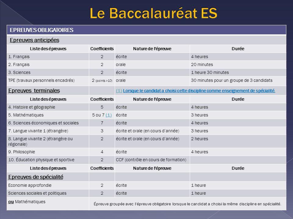 EPREUVES OBLIGATOIRES Epreuves anticipées Liste des épreuvesCoefficientsNature de l épreuveDurée 1.