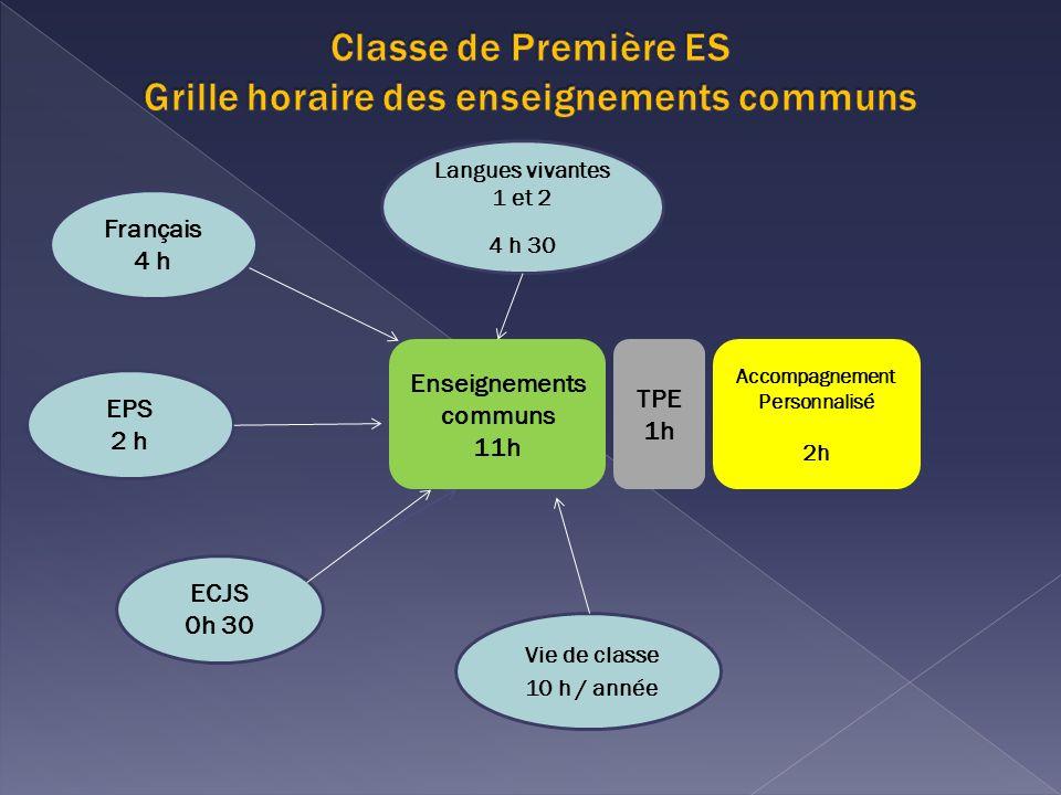 Enseignements communs 11h Accompagnement Personnalisé 2h EPS 2 h Langues vivantes 1 et 2 4 h 30 Vie de classe 10 h / année TPE 1h Français 4 h ECJS 0h 30