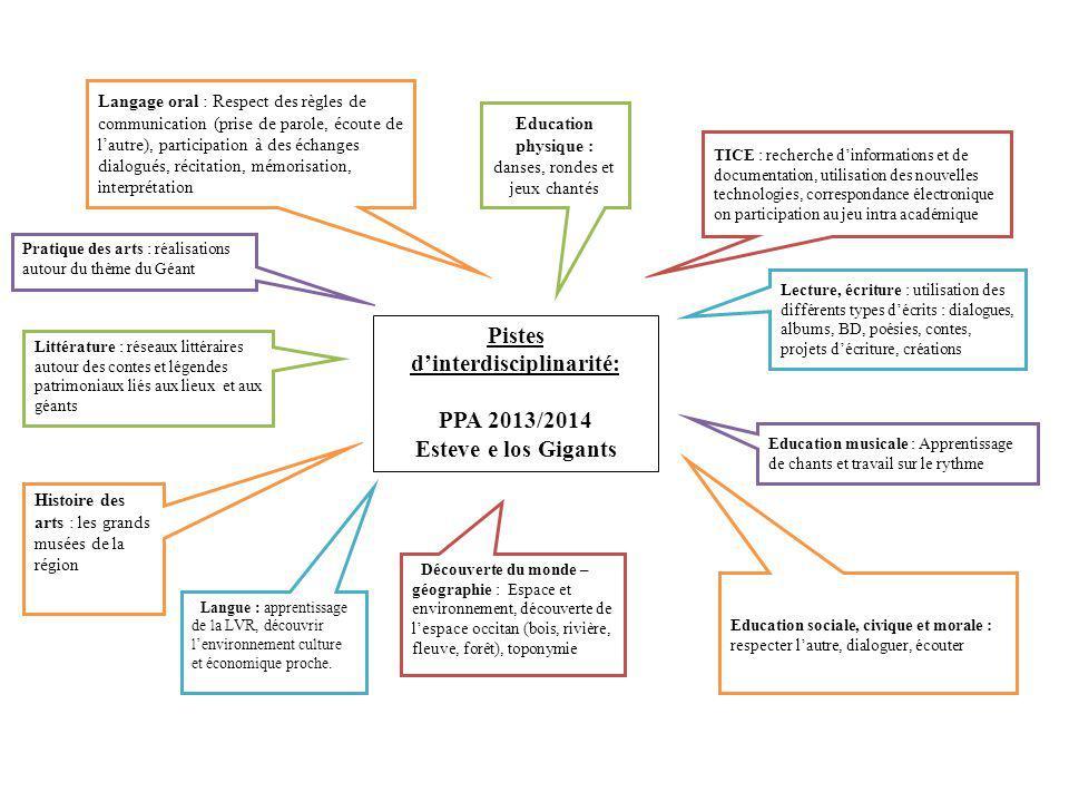 Pistes dinterdisciplinarité: PPA 2013/2014 Esteve e los Gigants Langage oral : Respect des règles de communication (prise de parole, écoute de lautre)