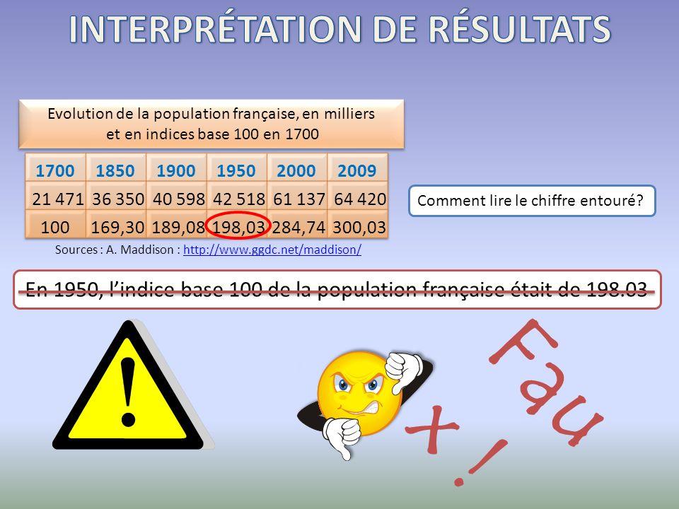 Comment lire le chiffre entouré? En 1950, lindice base 100 de la population française était de 198.03 F a u x ! Evolution de la population française,