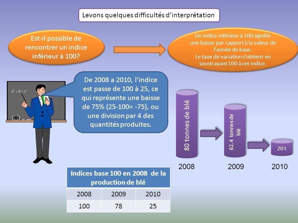 Levons quelques difficultés dinterprétation Est-il possible de rencontrer un indice inférieur à 100? Un indice inférieur a 100 est tout à fait possibl