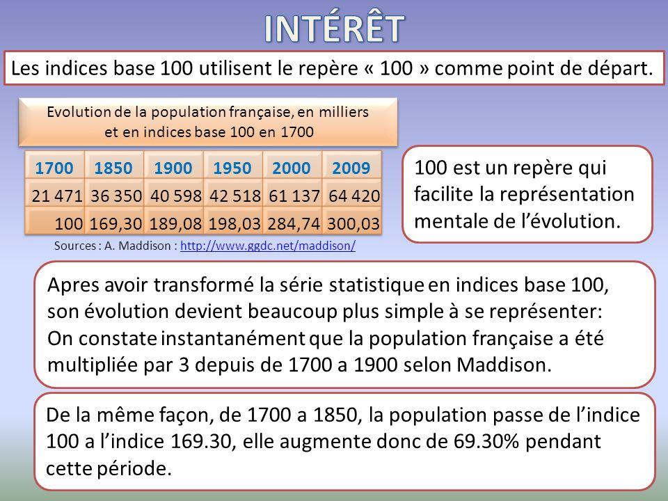 Les séries dindices base 100 permettent de mesurer la vitesse daccroissement dune population statistique et de la comprendre aisément grâce a lutilisation du repère 100, aussi bien sous la forme de tableaux statistiques que sous celle de graphiques.