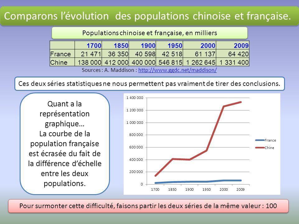 Comparons lévolution des populations chinoise et française. Comparons lévolution des populations chinoise et française. Ces deux séries statistiques n