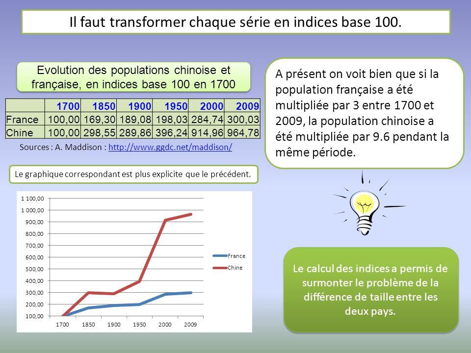 Il faut transformer chaque série en indices base 100. A présent on voit bien que si la population française a été multipliée par 3 entre 1700 et 2009,
