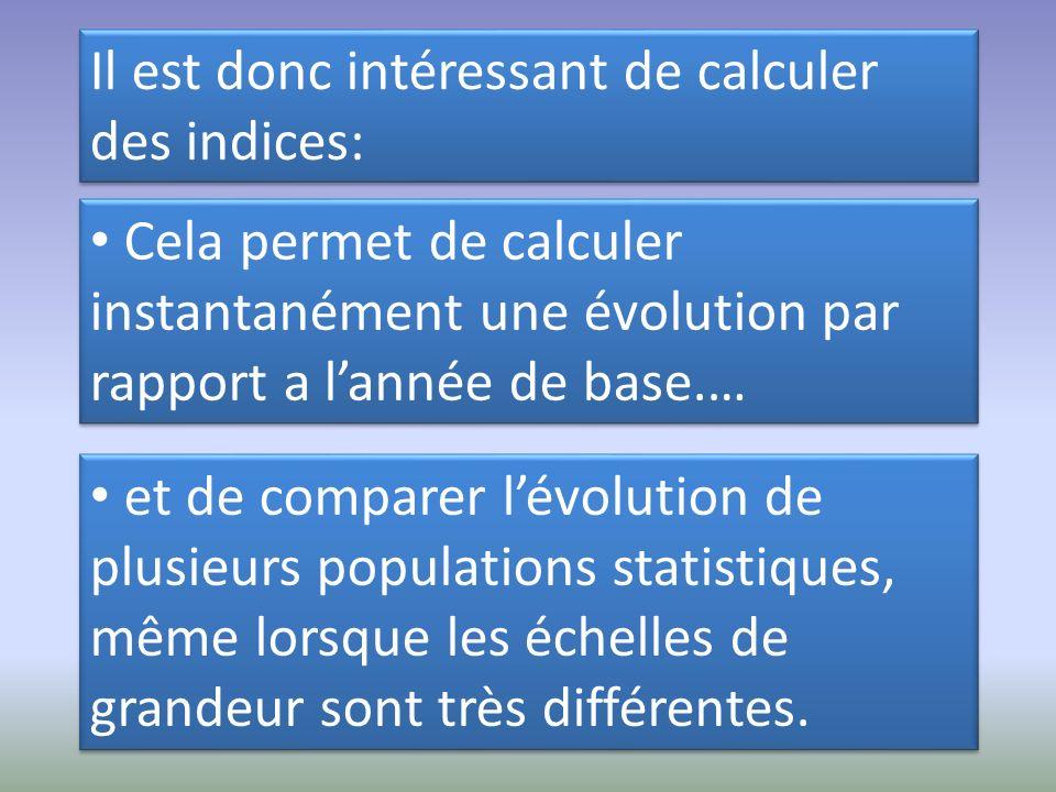 Il est donc intéressant de calculer des indices: Cela permet de calculer instantanément une évolution par rapport a lannée de base.… et de comparer lé