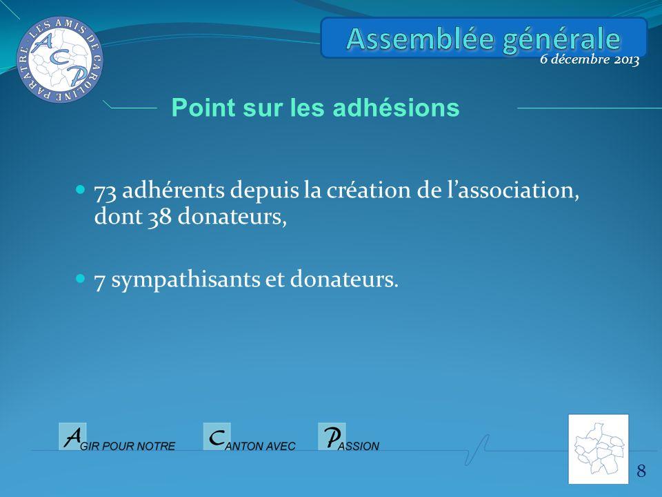 73 adhérents depuis la création de lassociation, dont 38 donateurs, 7 sympathisants et donateurs. 8 6 décembre 2013 Point sur les adhésions
