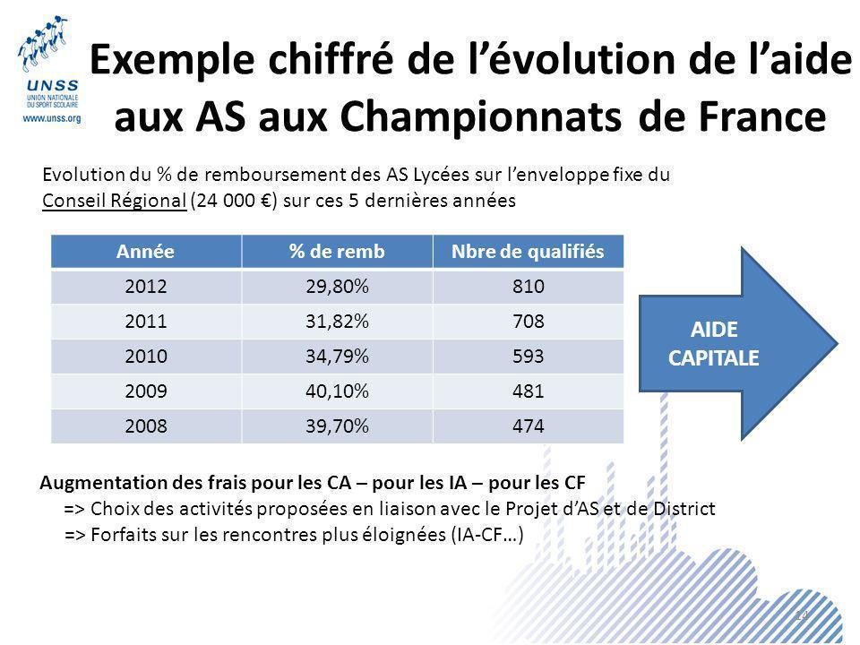 Exemple chiffré de lévolution de laide aux AS aux Championnats de France Année% de rembNbre de qualifiés 201229,80%810 201131,82%708 201034,79%593 200940,10%481 200839,70%474 Evolution du % de remboursement des AS Lycées sur lenveloppe fixe du Conseil Régional (24 000 ) sur ces 5 dernières années AIDE CAPITALE Augmentation des frais pour les CA – pour les IA – pour les CF => Choix des activités proposées en liaison avec le Projet dAS et de District => Forfaits sur les rencontres plus éloignées (IA-CF…) 14