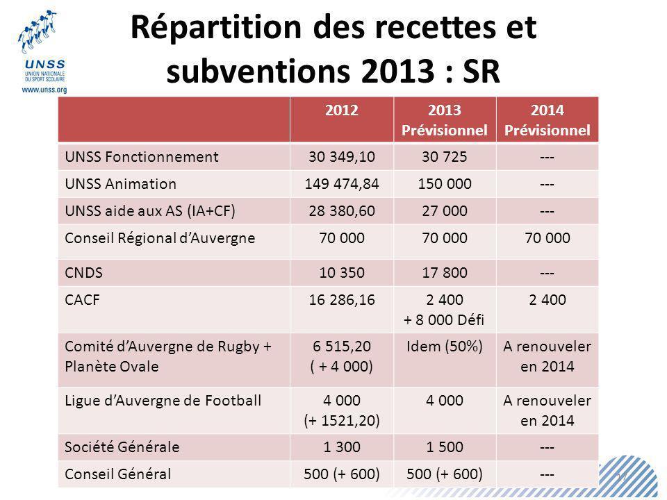 Répartition des recettes et subventions 2013 : SR 20122013 Prévisionnel 2014 Prévisionnel UNSS Fonctionnement 30 349,1030 725--- UNSS Animation 149 474,84150 000--- UNSS aide aux AS (IA+CF) 28 380,6027 000--- Conseil Régional dAuvergne 70 000 CNDS 10 350 17 800--- CACF 16 286,16 2 400 + 8 000 Défi 2 400 Comité dAuvergne de Rugby + Planète Ovale 6 515,20 ( + 4 000) Idem (50%)A renouveler en 2014 Ligue dAuvergne de Football 4 000 (+ 1521,20) 4 000A renouveler en 2014 Société Générale 1 300 1 500--- Conseil Général 500 (+ 600) --- 17