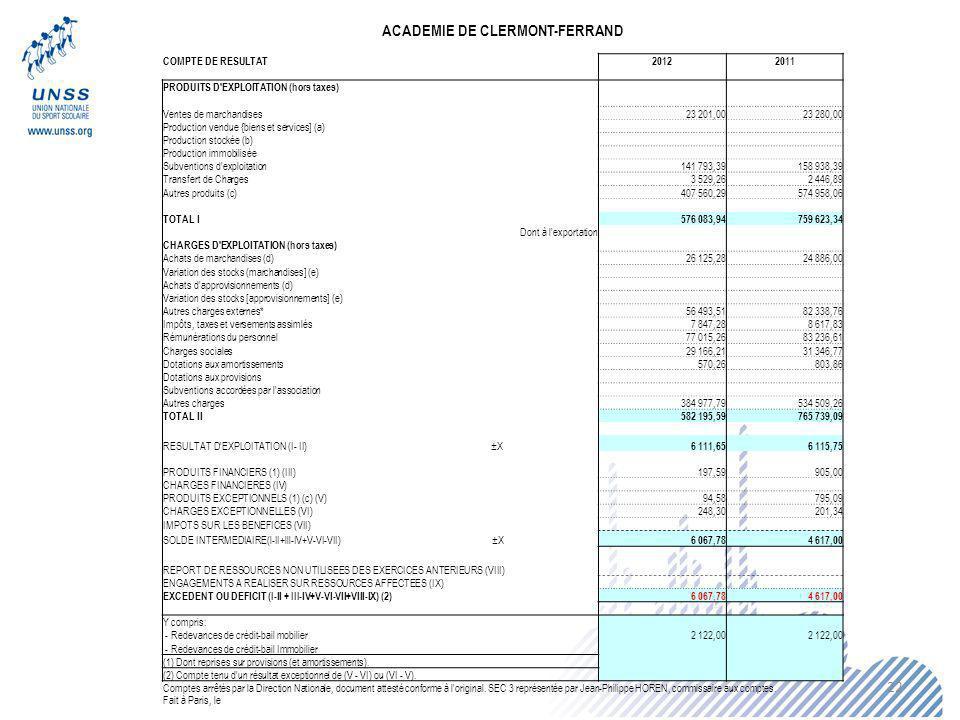 22 ACADEMIE DE CLERMONT-FERRAND COMPTE DE RESULTAT20122011 PRODUITS D'EXPLOITATION (hors taxes) Ventes de marchandises23 201,0023 280,00 Production ve