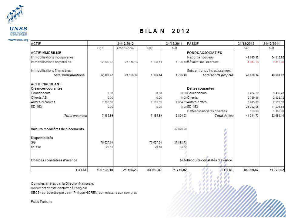 23 B I L A N 2 0 1 2 ACTIF 31/12/2012 31/12/2011PASSIF31/12/201231/12/2011 BrutAmort&provNet netNet ACTIF IMMOBILISE FONDS ASSOCIATIFS Immobilisations incorporelles Report à nouveau 49 695,9254 312,92 Immobilisations corporelles 22 302,3721 166,231 136,141 706,40 Résultat de l exercice 6 067,784 617,00 Immobilisations financières Subventions d investissement Total immobilations 22 302,3721 166,231 136,141 706,40 Total fonds propres 43 628,1449 695,92 ACTIF CIRCULANT Créances courantes Dettes courantes Fournisseurs 0,00 Fournisseurs 7 434,723 496,40 Clients AS 0,00 Clients 2 769,962 988,72 Autres créances 7 185,99 2 854,53 Autres dettes 5 625,002 929,33 SD 453 0,00 SD 453 25 392,0511 206,65 Dettes financières diverses 120,001 462,00 Total créances 7 185,99 2 854,53 Total dettes 41 341,7322 083,10 Valeurs mobilières de placements 30 000,00 Disponibilités SG 76 627,64 37 098,73 caisse 20,10 34,52 Charges constatées d avance 84,84 Produits constatés d avance TOTAL106 136,1021 166,2384 969,8771 779,02TOTAL84 969,8771 779,02 Comptes arrêtés par la Direction Nationale, document attesté conforme à l original.