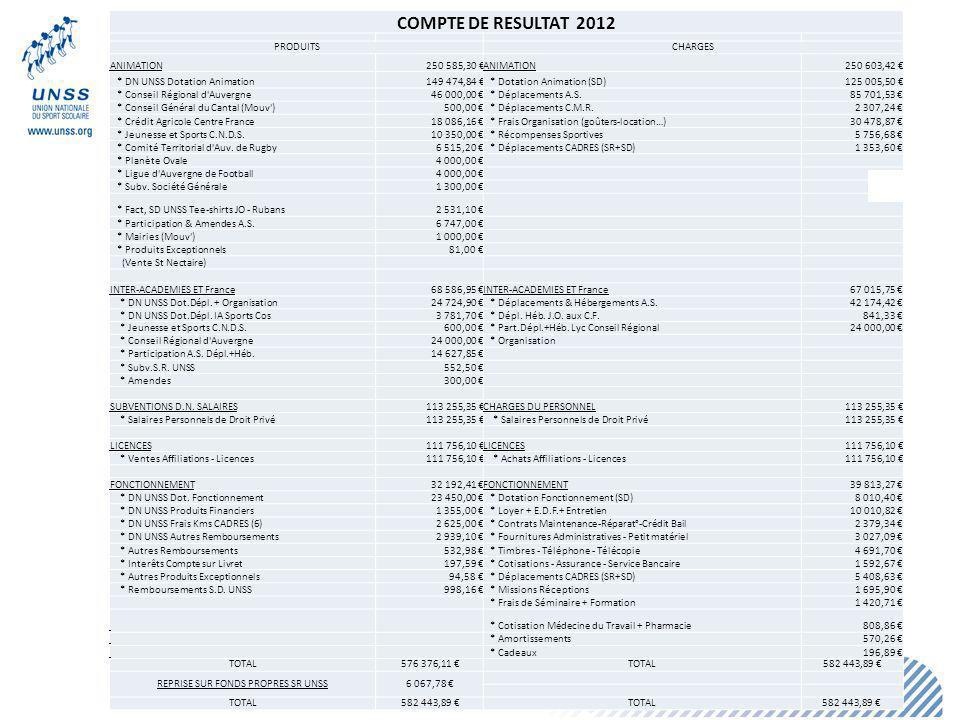 24 COMPTE DE RESULTAT 2012 PRODUITSCHARGES ANIMATION250 585,30 ANIMATION250 603,42 * DN UNSS Dotation Animation149 474,84 * Dotation Animation (SD)125 005,50 * Conseil Régional d Auvergne46 000,00 * Déplacements A.S.85 701,53 * Conseil Général du Cantal (Mouv )500,00 * Déplacements C.M.R.2 307,24 * Crédit Agricole Centre France18 086,16 * Frais Organisation (goûters-location…)30 478,87 * Jeunesse et Sports C.N.D.S.10 350,00 * Récompenses Sportives5 756,68 * Comité Territorial d Auv.