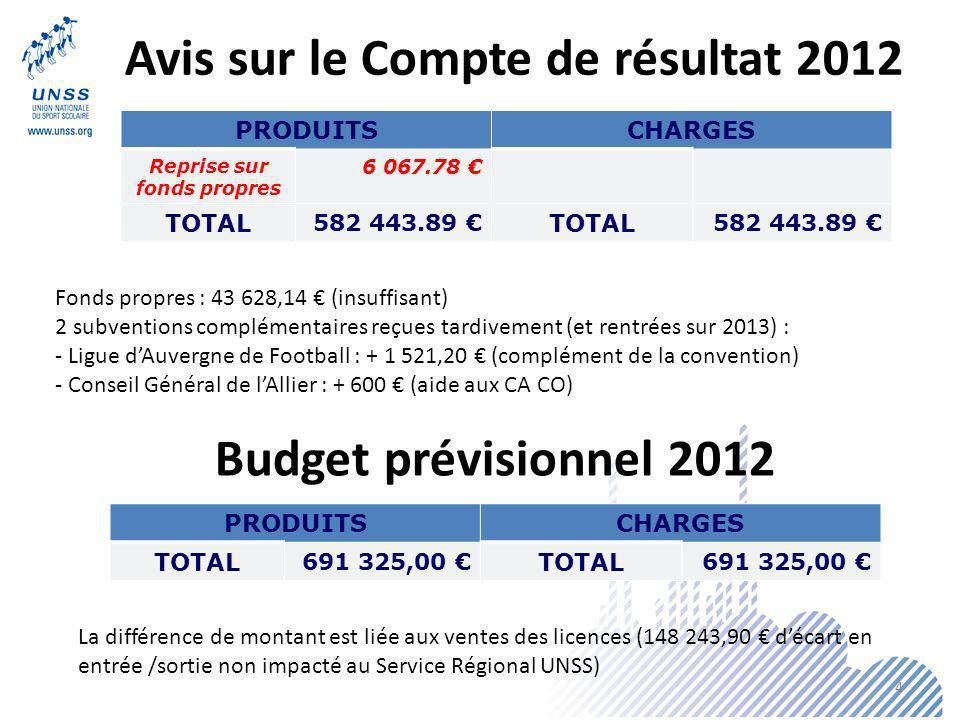 Avis sur le Compte de résultat 2012 PRODUITSCHARGES Reprise sur fonds propres 6 067.78 TOTAL 582 443.89 TOTAL 582 443.89 PRODUITSCHARGES TOTAL 691 325,00 TOTAL 691 325,00 Budget prévisionnel 2012 La différence de montant est liée aux ventes des licences (148 243,90 décart en entrée /sortie non impacté au Service Régional UNSS) Fonds propres : 43 628,14 (insuffisant) 2 subventions complémentaires reçues tardivement (et rentrées sur 2013) : - Ligue dAuvergne de Football : + 1 521,20 (complément de la convention) - Conseil Général de lAllier : + 600 (aide aux CA CO) 4