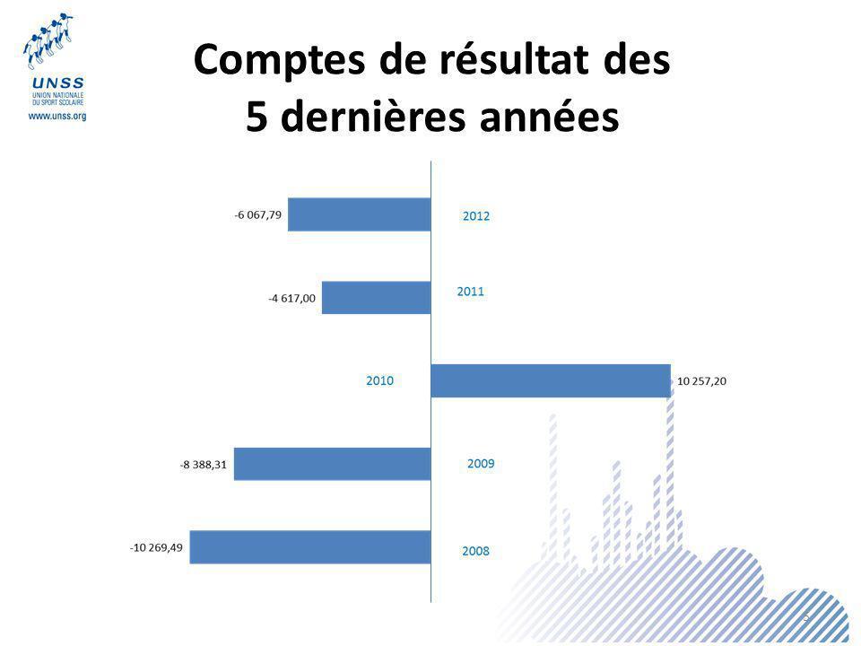 Comptes de résultat des 5 dernières années 5