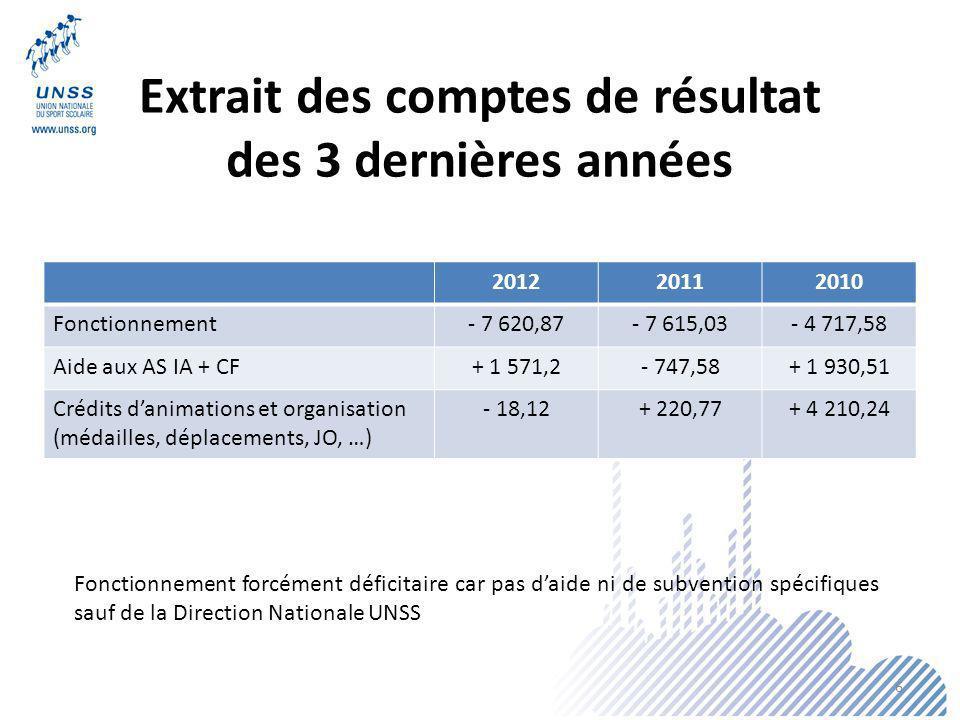 Extrait des comptes de résultat des 3 dernières années 201220112010 Fonctionnement- 7 620,87- 7 615,03- 4 717,58 Aide aux AS IA + CF+ 1 571,2- 747,58+