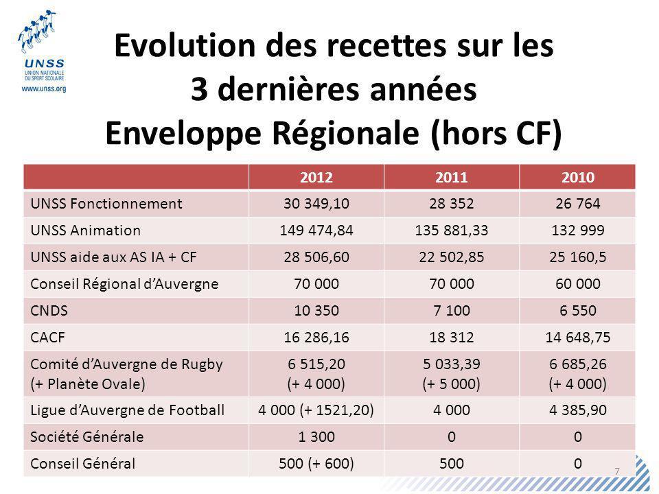 Evolution des recettes sur les 3 dernières années Enveloppe Régionale (hors CF) 201220112010 UNSS Fonctionnement30 349,1028 35226 764 UNSS Animation149 474,84135 881,33132 999 UNSS aide aux AS IA + CF28 506,6022 502,8525 160,5 Conseil Régional dAuvergne70 000 60 000 CNDS10 3507 1006 550 CACF16 286,1618 31214 648,75 Comité dAuvergne de Rugby (+ Planète Ovale) 6 515,20 (+ 4 000) 5 033,39 (+ 5 000) 6 685,26 (+ 4 000) Ligue dAuvergne de Football4 000 (+ 1521,20)4 0004 385,90 Société Générale1 30000 Conseil Général500 (+ 600)5000 7