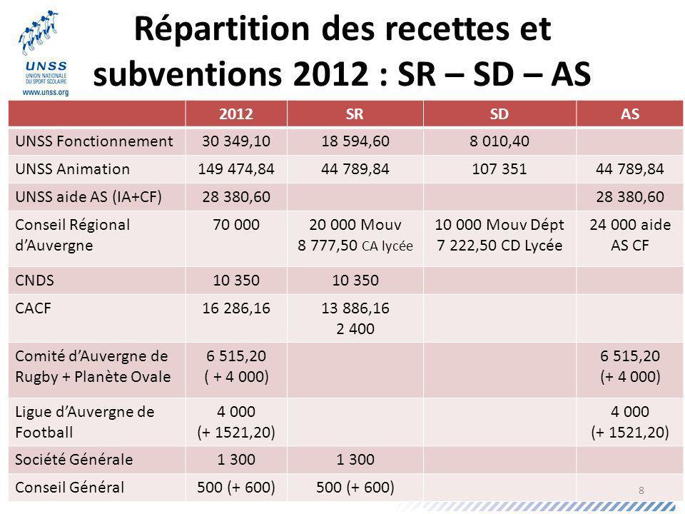 Répartition des recettes et subventions 2012 : SR – SD – AS 2012SRSDAS UNSS Fonctionnement30 349,1018 594,608 010,40 UNSS Animation149 474,8444 789,84