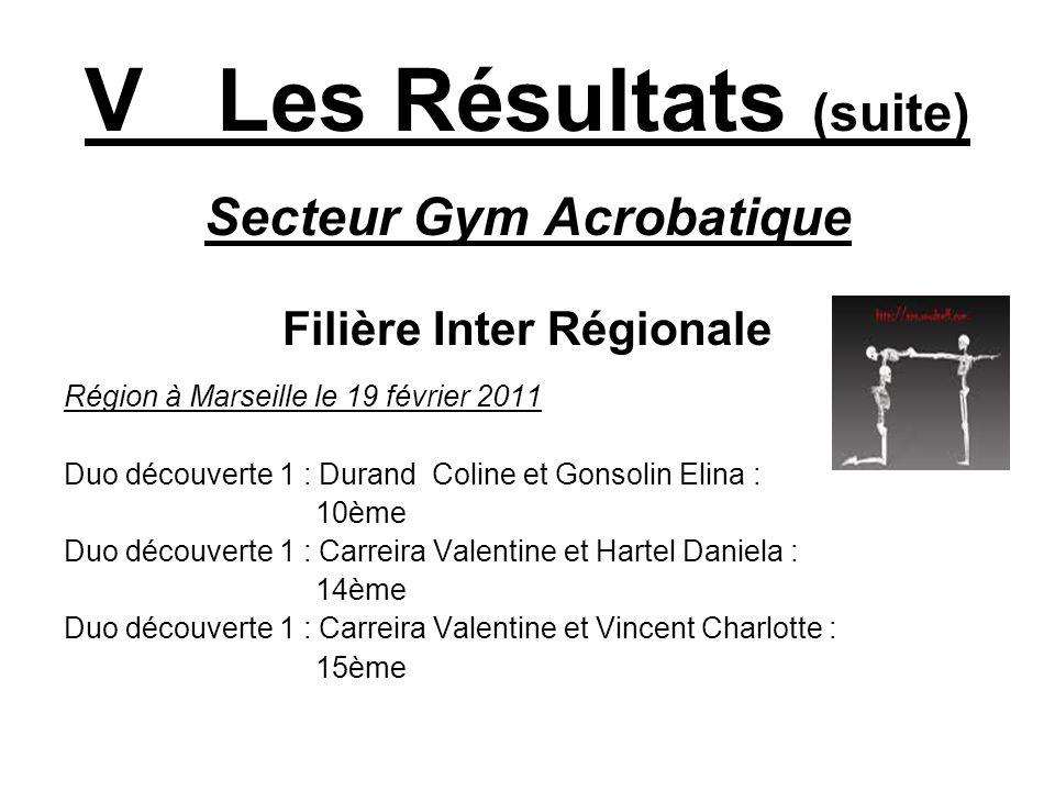 V Les Résultats (suite) Secteur Gym Acrobatique Filière Inter Régionale Région à Marseille le 19 février 2011 Duo découverte 1 : Durand Coline et Gons