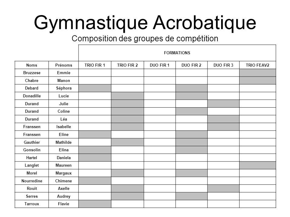 Gymnastique Acrobatique Composition des groupes de compétition FORMATIONS NomsPrénomsTRIO FIR 1TRIO FIR 2DUO FIR 1DUO FIR 2DUO FIR 3TRIO FEAV2 Bruzzes