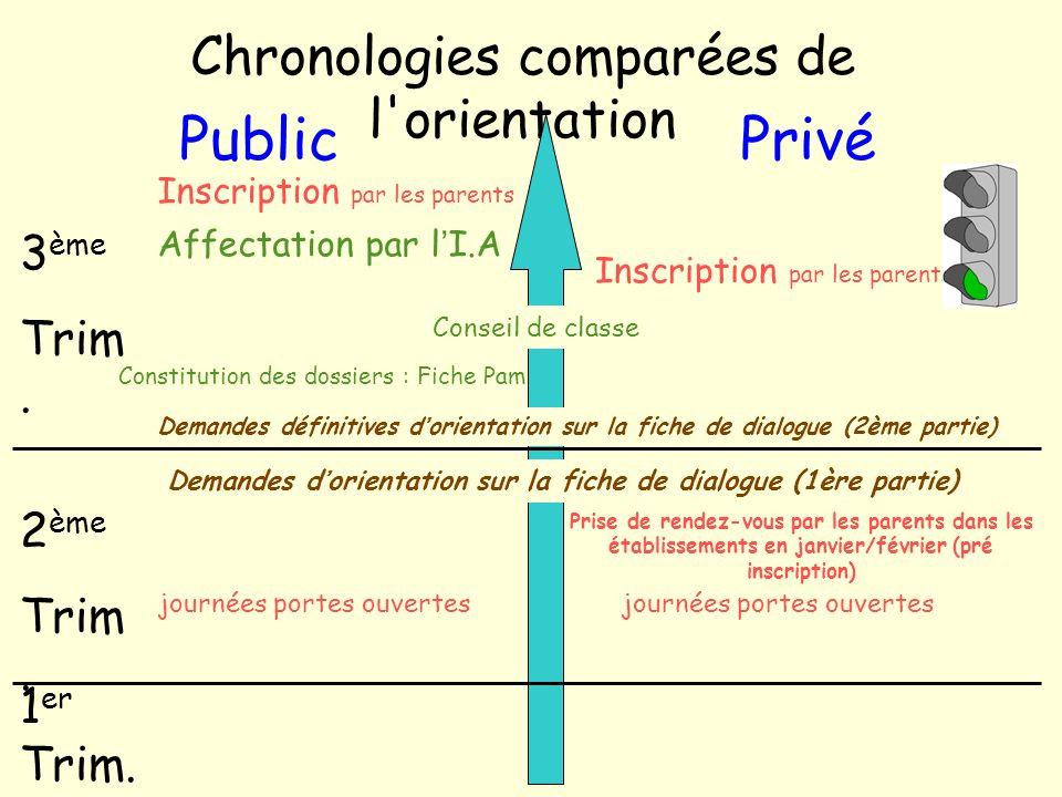Chronologies comparées de l'orientation PublicPrivé 3 ème Trim. 2 ème Trim. 1 er Trim. Constitution des dossiers : Fiche Pam Prise de rendez-vous par
