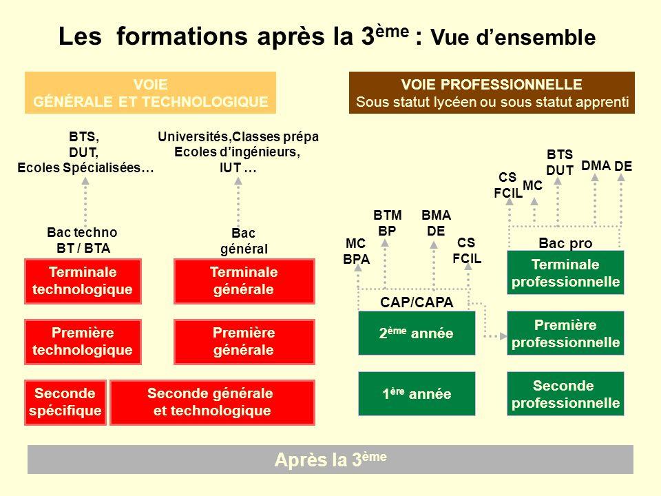 Les formations après la 3 ème : Vue densemble Après la 3 ème VOIE GÉNÉRALE ET TECHNOLOGIQUE Seconde spécifique Seconde générale et technologique Premi