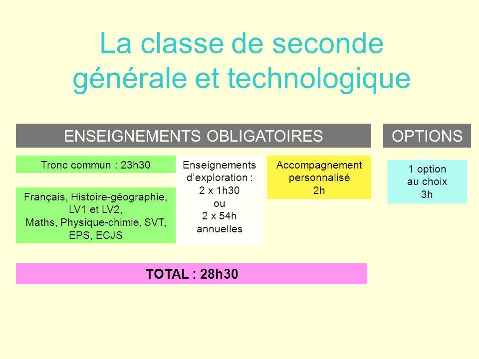 La classe de seconde générale et technologique ENSEIGNEMENTS OBLIGATOIRES Enseignements dexploration : 2 x 1h30 ou 2 x 54h annuelles Accompagnement pe