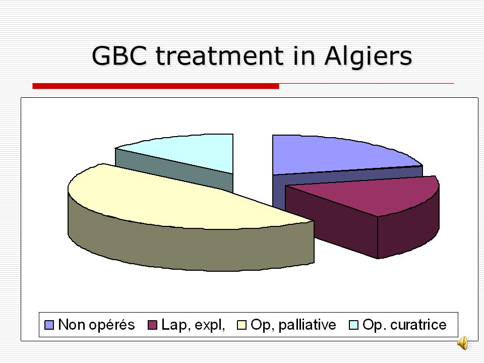 Stage of diagnosis ( GBC ) local locorégional À distance N.P.
