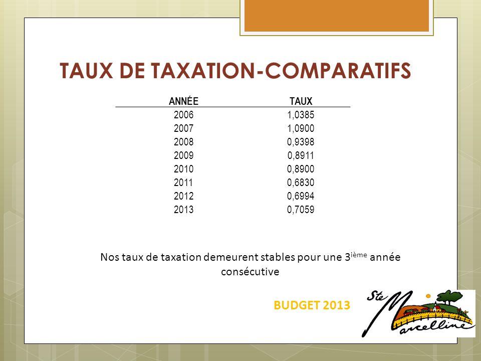 TAUX DE TAXATION-COMPARATIFS BUDGET 2013 ANNÉETAUX 20061,0385 20071,0900 20080,9398 20090,8911 20100,8900 20110,6830 20120,6994 20130,7059 Nos taux de taxation demeurent stables pour une 3 ième année consécutive