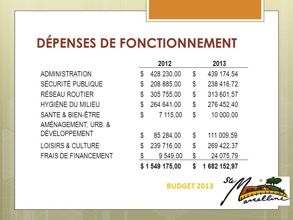 DÉPENSES DE FONCTIONNEMENT BUDGET 2013 20122013 ADMINISTRATION $ 428 230,00 $ 439 174,54 SÉCURITÉ PUBLIQUE $ 208 885,00 $ 238 416,72 RÉSEAU ROUTIER $ 305 755,00 $ 313 601,57 HYGIÈNE DU MILIEU $ 264 641,00 $ 276 452,40 SANTE & BIEN-ÊTRE $ 7 115,00 $ 10 000,00 AMÉNAGEMENT, URB.