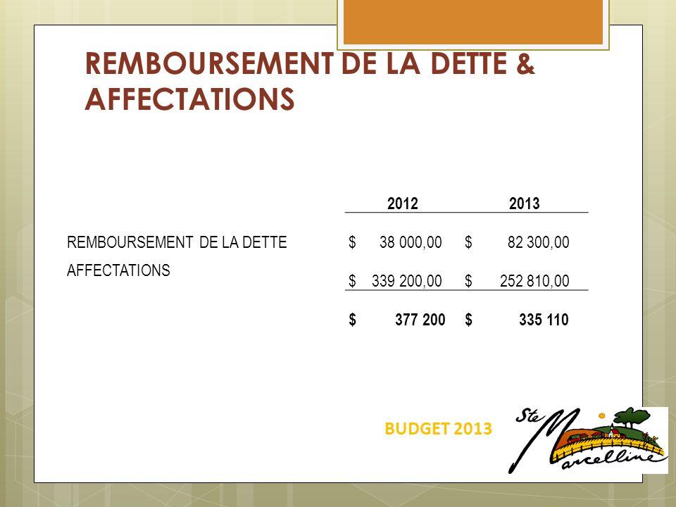 REMBOURSEMENT DE LA DETTE & AFFECTATIONS BUDGET 2013 20122013 REMBOURSEMENT DE LA DETTE $ 38 000,00 $ 82 300,00 AFFECTATIONS $ 339 200,00 $ 252 810,00 $ 377 200 $ 335 110