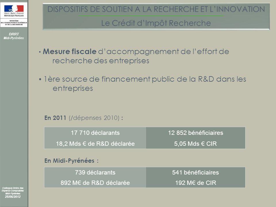 DRRT Midi-Pyrénées Colloque Ordre des Experts-Comptables Midi-Pyrénées 25/06/2012 Mesure fiscale daccompagnement de leffort de recherche des entreprises 1ère source de financement public de la R&D dans les entreprises 17 710 déclarants12 852 bénéficiaires 18,2 Mds de R&D déclarée5,05 Mds CIR En 2011 (/dépenses 2010) : 739 déclarants541 bénéficiaires 892 M de R&D déclarée192 M de CIR En Midi-Pyrénées :