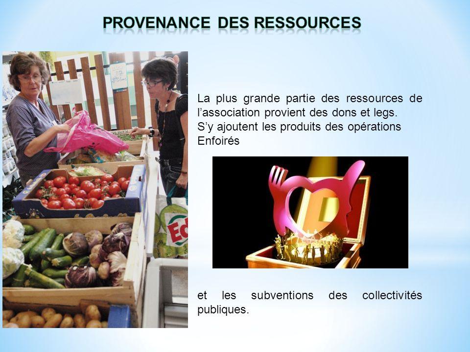 La plus grande partie des ressources de lassociation provient des dons et legs. Sy ajoutent les produits des opérations Enfoirés et les subventions de