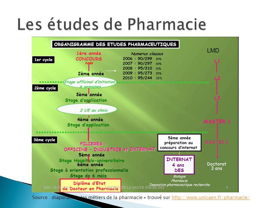 Source : diaporama « les métiers de la pharmacie » trouvé sur http://www.unicaen.fr/pharmacie/http://www.unicaen.fr/pharmacie/