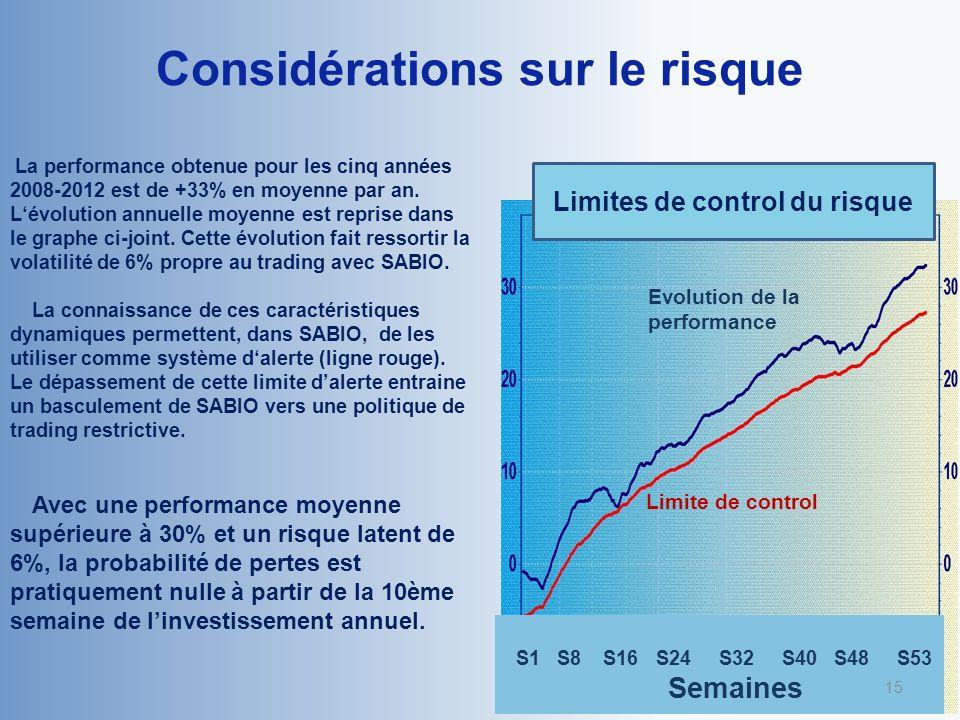 Considérations sur le risque S1 S8 S16 S24 S32 S40 S48 S53 Semaines Limites de control du risque Evolution de la performance Limite de control La performance obtenue pour les cinq années 2008-2012 est de +33% en moyenne par an.