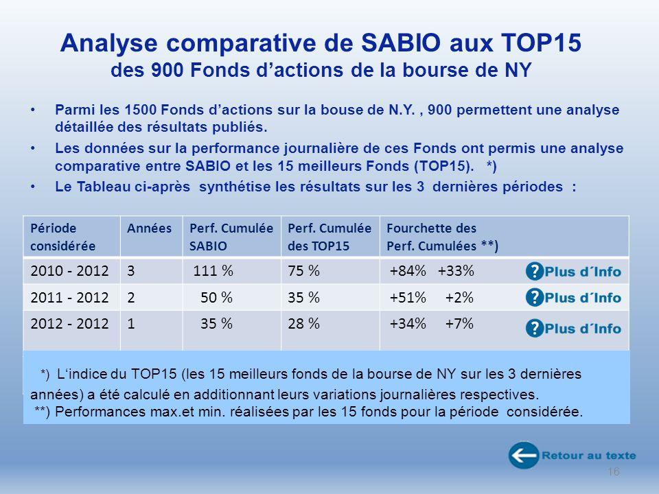 Analyse comparative de SABIO aux TOP15 des 900 Fonds dactions de la bourse de NY Parmi les 1500 Fonds dactions sur la bouse de N.Y., 900 permettent une analyse détaillée des résultats publiés.