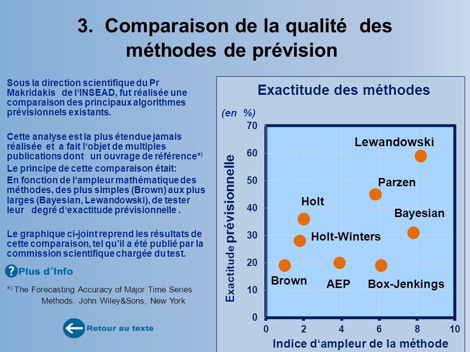 3. Comparaison de la qualité des méthodes de prévision Sous la direction scientifique du Pr Makridakis de lINSEAD, fut réalisée une comparaison des pr