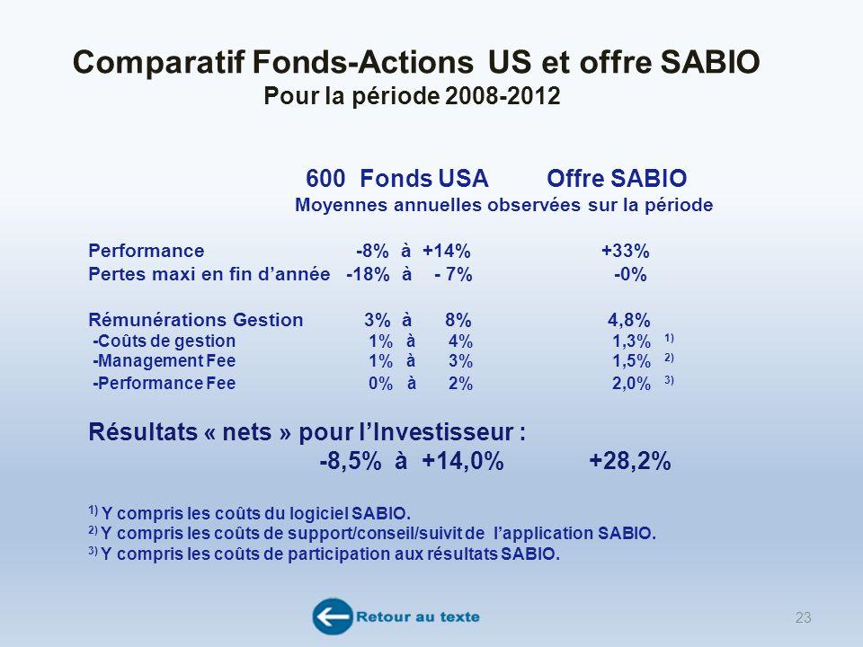 Comparatif Fonds-Actions US et offre SABIO Pour la période 2008-2012 600 Fonds USA Offre SABIO Moyennes annuelles observées sur la période Performance -8% à +14% +33% Pertes maxi en fin dannée -18% à - 7% -0% Rémunérations Gestion 3% à 8% 4,8% -Coûts de gestion 1% à 4% 1,3% 1) -Management Fee 1% à 3% 1,5% 2) -Performance Fee 0% à 2% 2,0% 3) Résultats « nets » pour lInvestisseur : -8,5% à +14,0% +28,2% 1) Y compris les coûts du logiciel SABIO.