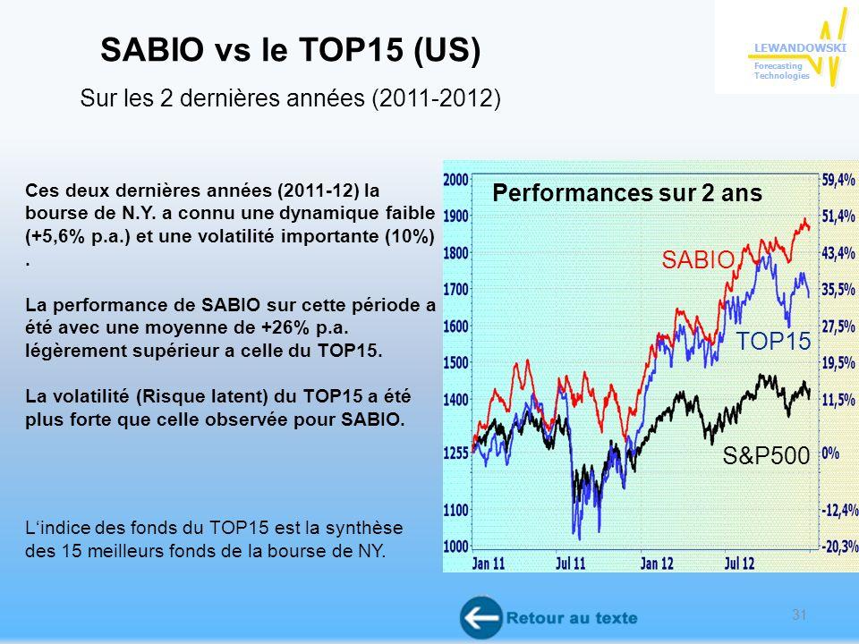 31 Ces deux dernières années (2011-12) la bourse de N.Y.