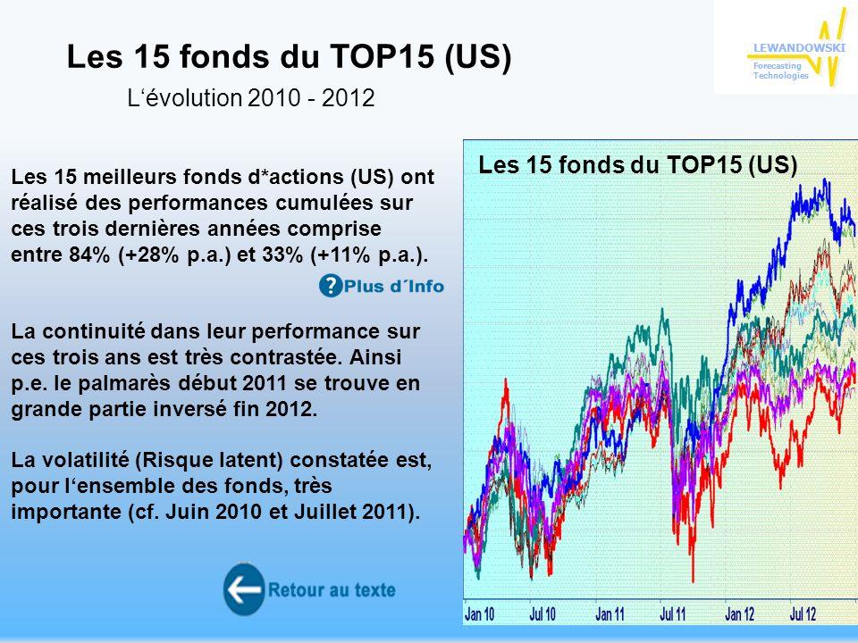 33 Les 15 meilleurs fonds d*actions (US) ont réalisé des performances cumulées sur ces trois dernières années comprise entre 84% (+28% p.a.) et 33% (+11% p.a.).