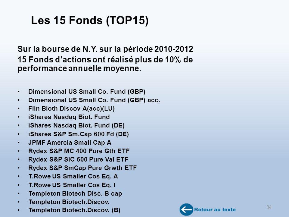 Les 15 Fonds (TOP15) Sur la bourse de N.Y.