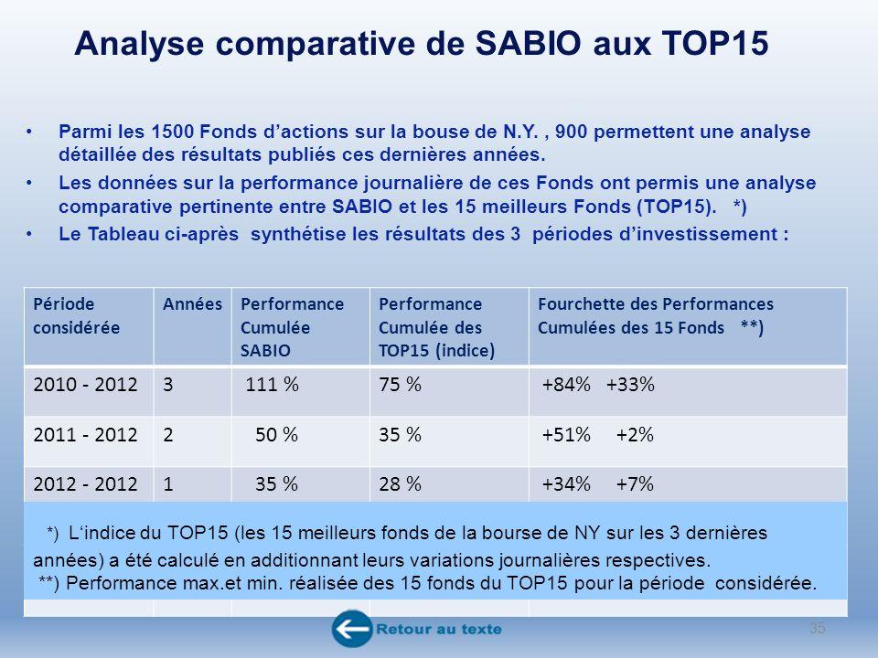 Analyse comparative de SABIO aux TOP15 Parmi les 1500 Fonds dactions sur la bouse de N.Y., 900 permettent une analyse détaillée des résultats publiés ces dernières années.