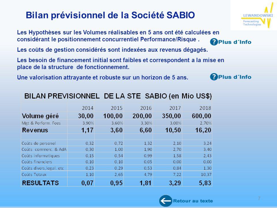 Bilan prévisionnel de la Société SABIO Les Hypothèses sur les Volumes réalisables en 5 ans ont été calculées en considérant le positionnement concurrentiel Performance/Risque.
