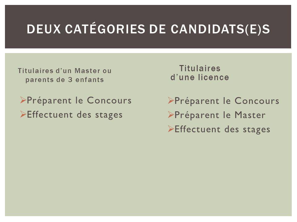 Titulaires dune licence Préparent le Concours Effectuent des stages DEUX CATÉGORIES DE CANDIDATS(E)S Titulaires dun Master ou parents de 3 enfants Pré