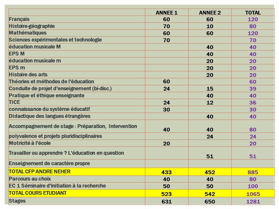 ANNEE 1ANNEE 2TOTAL Français 60 120 Histoire-géographie 701080 Mathématiques 60 120 Sciences expérimentales et technologie 70 éducation musicale M 40