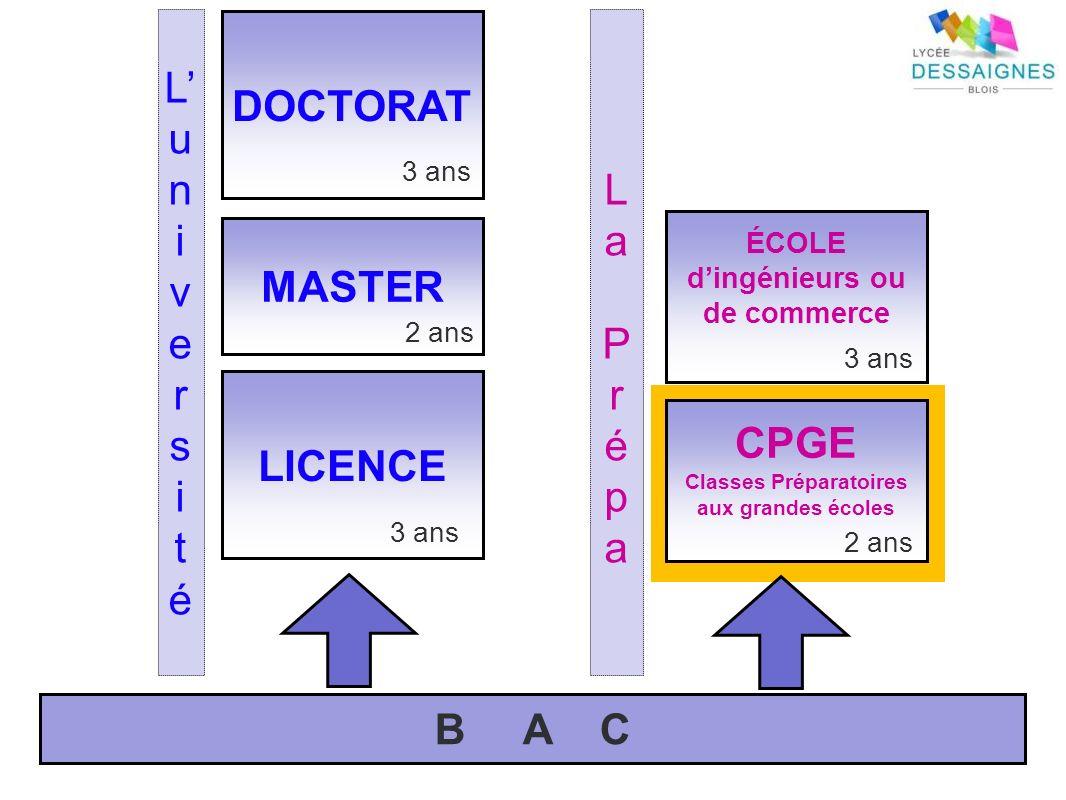 Les Classes Préparatoires du lycée Dessaignes E.C.S.