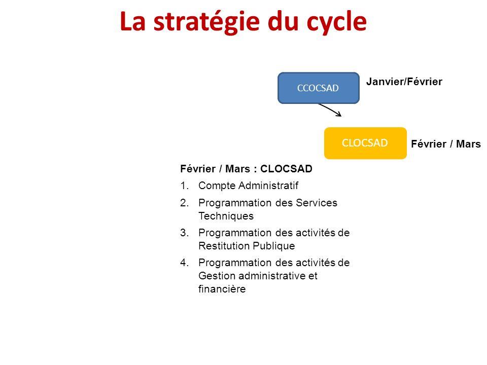 Janvier Février / Mars Avril / Mai JuinJuillet Août / Septembre Octobre / Décembre Février / Mars : CLOCSAD 1.Compte Administratif 2.Programmation des