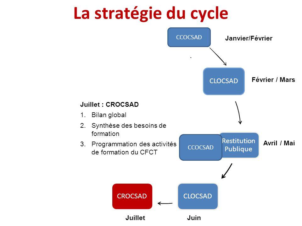 Janvier Février / Mars Avril / Mai JuinJuillet Août / Septembre Octobre / Décembre La stratégie du cycle CCOCSAD Janvier/Février Juillet : CROCSAD 1.B